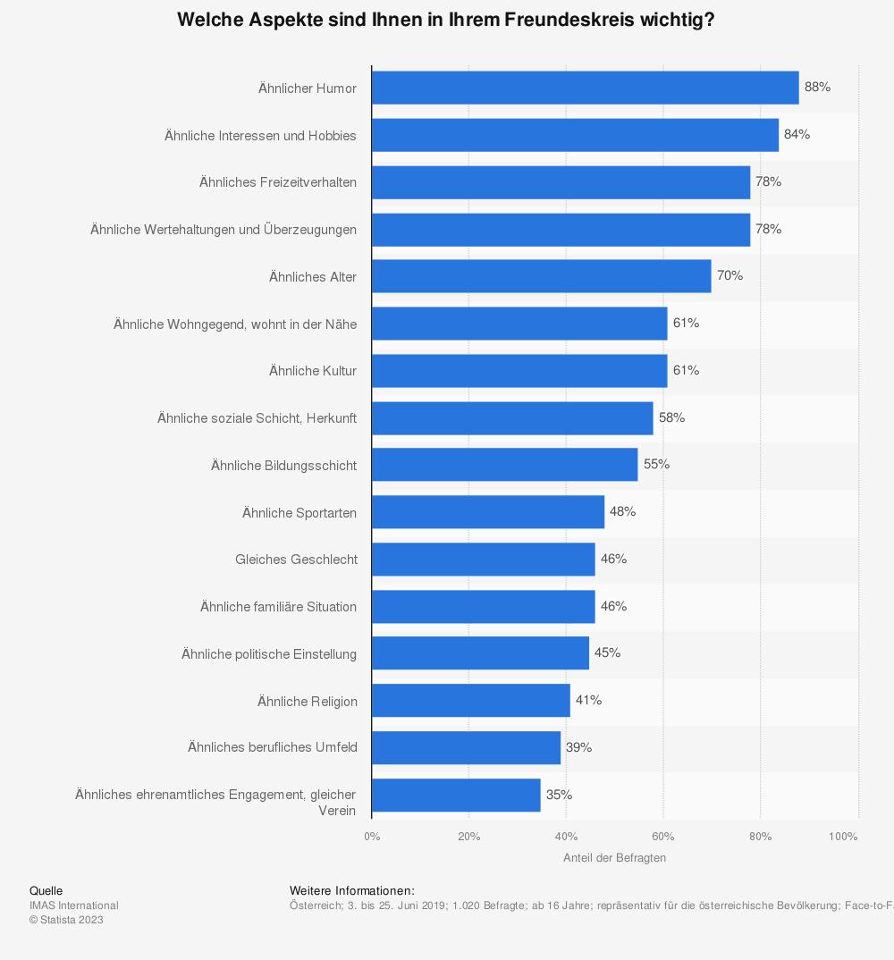 Statistik: Welche Aspekte sind Ihnen in Ihrem Freundeskreis wichtig? | Statista