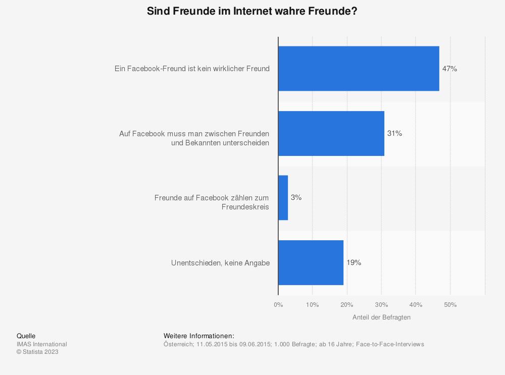 Statistik: Sind Freunde im Internet wahre Freunde? | Statista