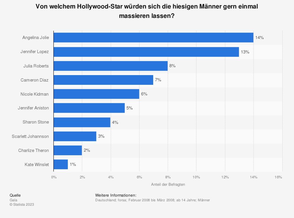 Statistik: Von welchem Hollywood-Star würden sich die hiesigen Männer gern einmal massieren lassen? | Statista