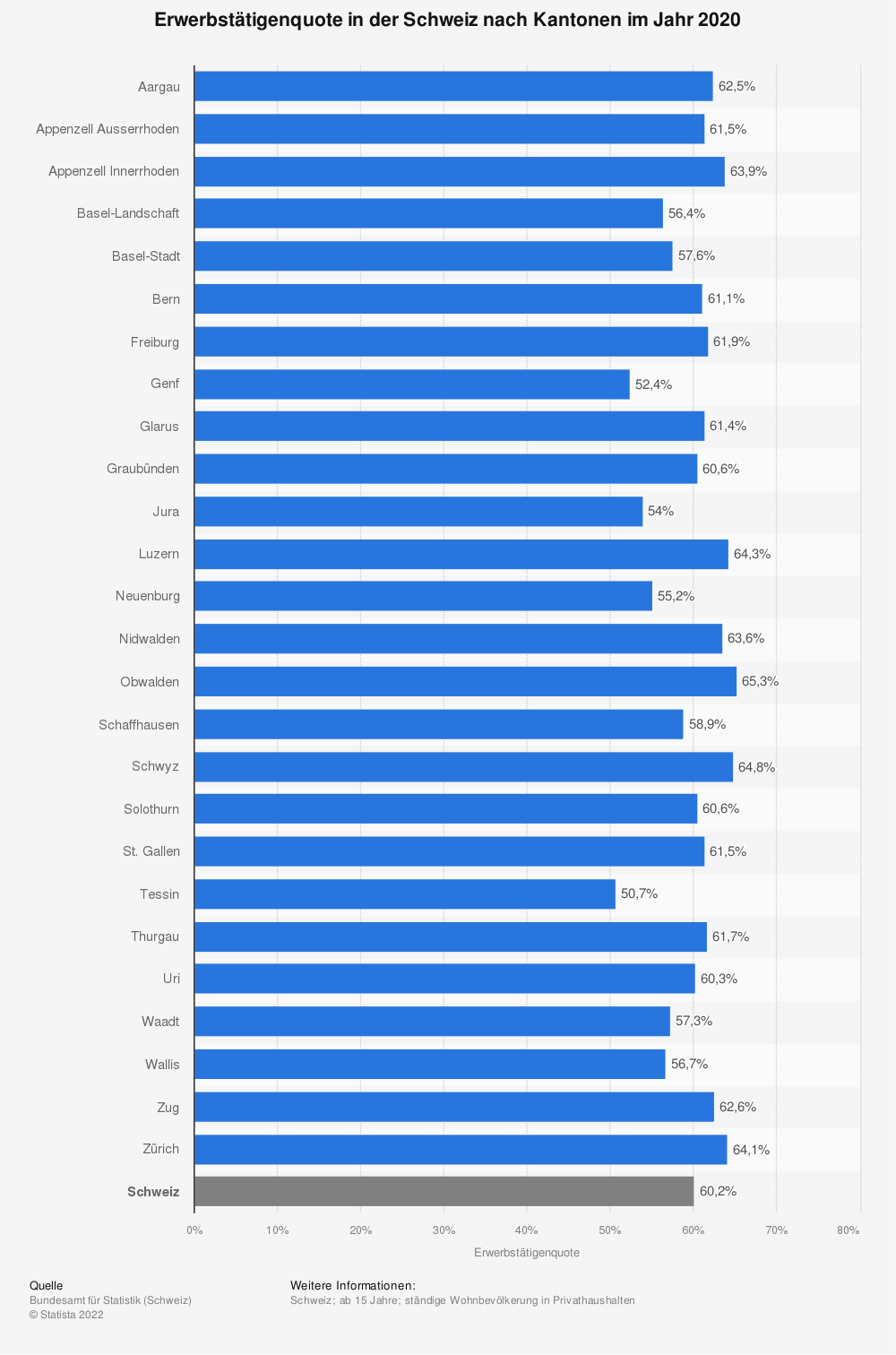 Statistik: Erwerbstätigenquote in der Schweiz nach Kantonen im Jahr 2018 | Statista