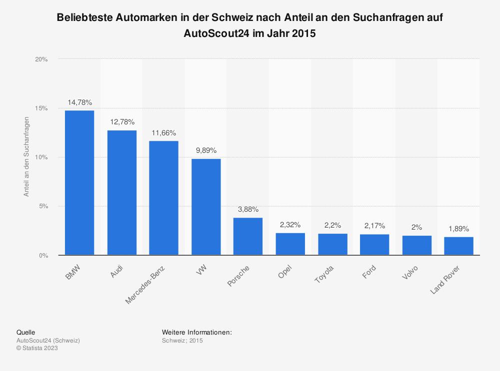 Statistik: Beliebteste Automarken in der Schweiz nach Anteil an den Suchanfragen auf AutoScout24 im Jahr 2015 | Statista
