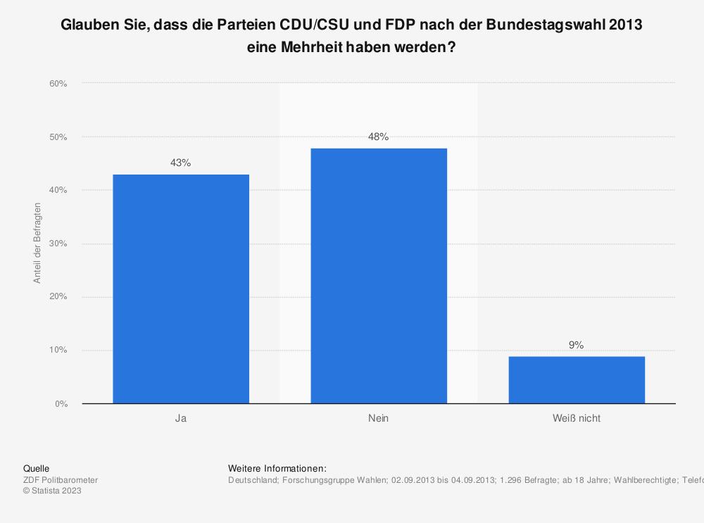 Statistik: Glauben Sie, dass die Parteien CDU/CSU und FDP nach der Bundestagswahl 2013 eine Mehrheit haben werden? | Statista