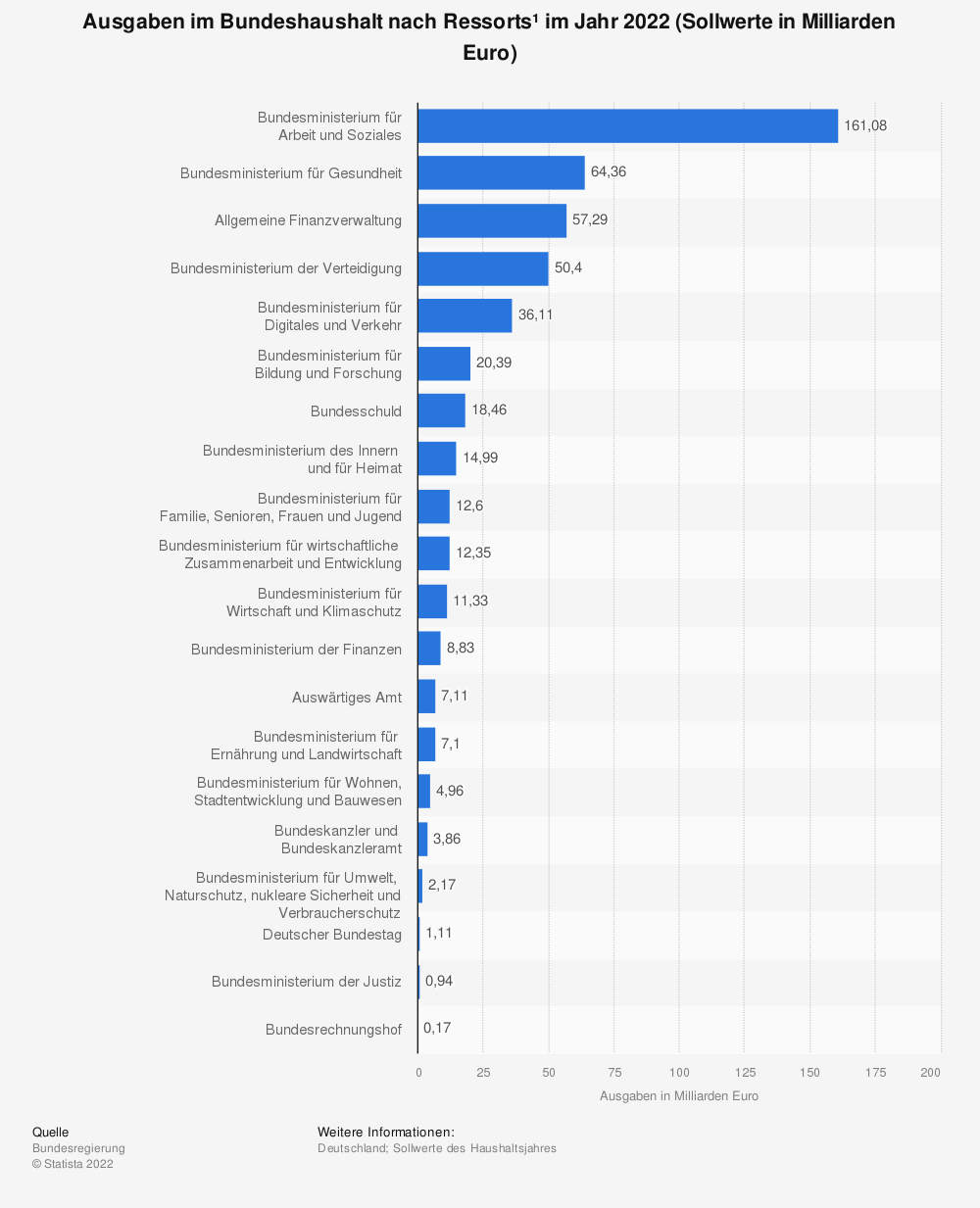 Statistik: Geplante Ausgaben im Bundeshaushalt nach Ressorts* im Jahr 2019 (in Milliarden Euro) | Statista