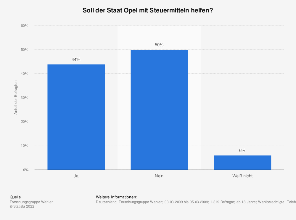 Statistik: Soll der Staat Opel mit Steuermitteln helfen? | Statista