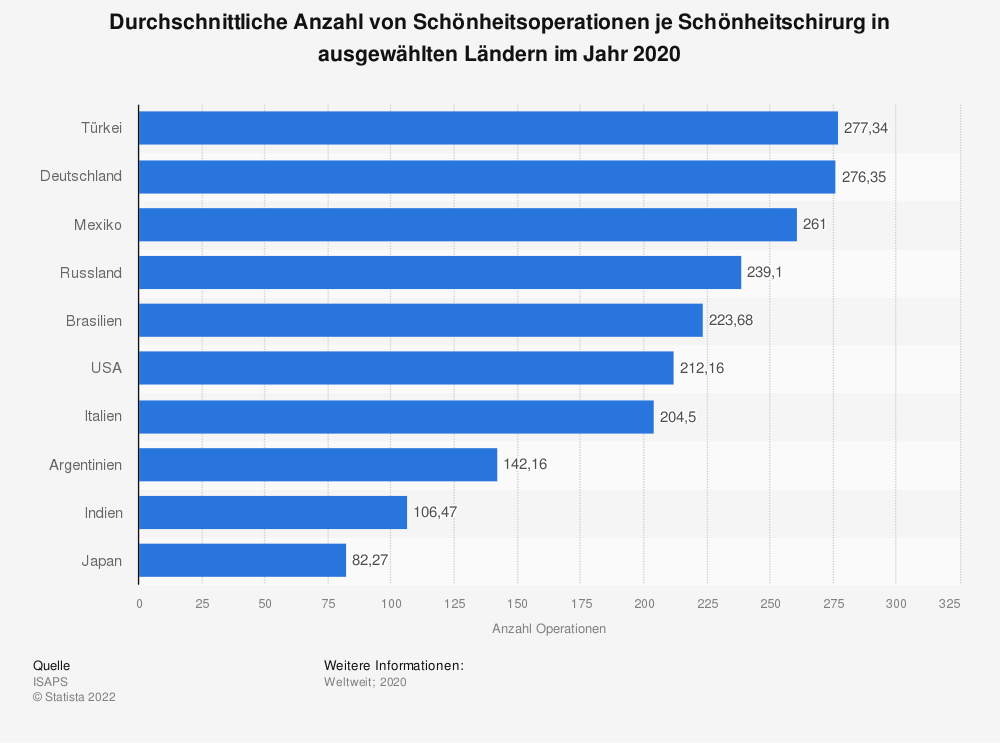 Statistik: Durchschnittliche Anzahl von Schönheitsoperationen je Schönheitschirurg in ausgewählten Ländern im Jahr 2018 | Statista