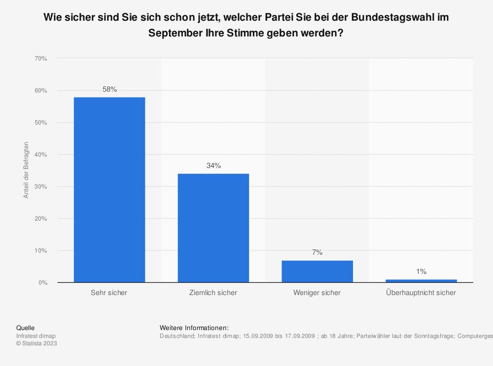 Statistik: Wie sicher sind Sie sich schon jetzt, welcher Partei Sie bei der Bundestagswahl im September Ihre Stimme geben werden? | Statista