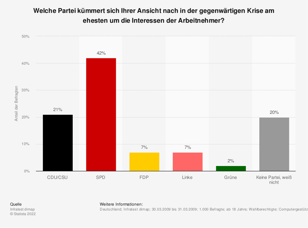 Statistik: Welche Partei kümmert sich Ihrer Ansicht nach in der gegenwärtigen Krise am ehesten um die Interessen der Arbeitnehmer? | Statista