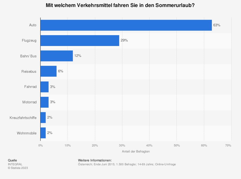 Statistik: Mit welchem Verkehrsmittel fahren Sie in den Sommerurlaub? | Statista