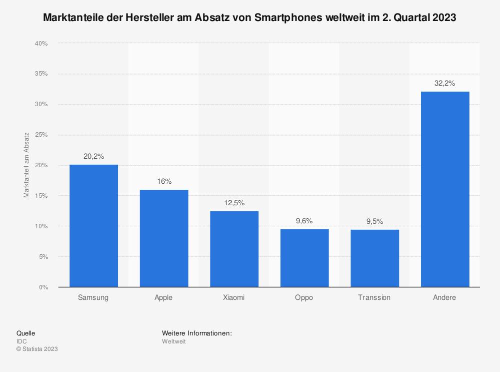 Statistik: Marktanteile der Hersteller am Absatz von Smartphones weltweit im 2. Quartal 2021 | Statista