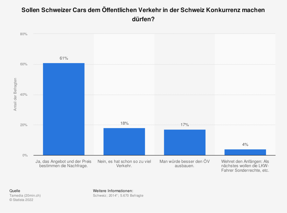 Statistik: Sollen Schweizer Cars dem Öffentlichen Verkehr in der Schweiz Konkurrenz machen dürfen? | Statista