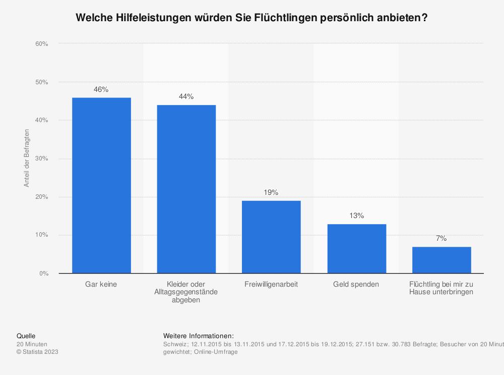 Statistik: Welche Hilfeleistungen würden Sie Flüchtlingen persönlich anbieten? | Statista