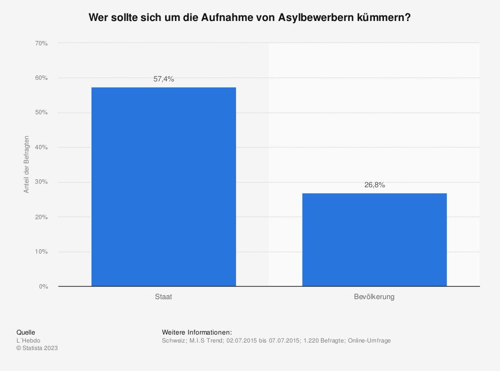 Statistik: Wer sollte sich um die Aufnahme von Asylbewerbern kümmern? | Statista