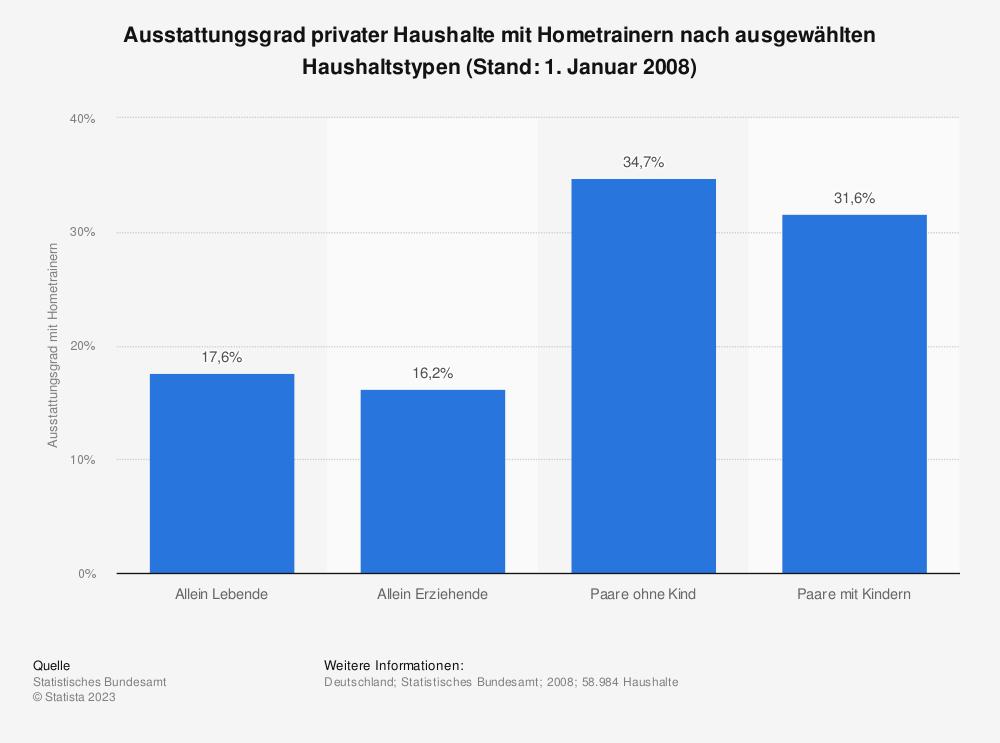 Statistik: Ausstattungsgrad privater Haushalte mit Hometrainern nach ausgewählten Haushaltstypen (Stand: 1. Januar 2008) | Statista