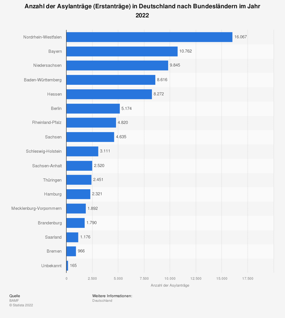 Statistik: Anzahl der Asylanträge* in Deutschland nach Bundesländern im Jahr 2017** | Statista