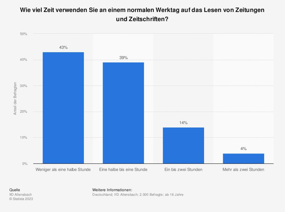 Statistik: Wie viel Zeit verwenden Sie an einem normalen Werktag auf das Lesen von Zeitungen und Zeitschriften? | Statista