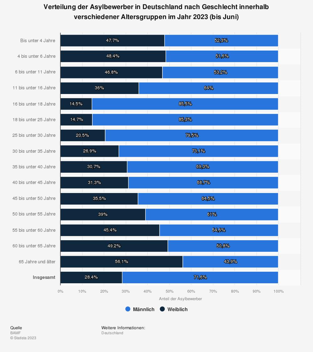 Statistik: Verteilung der Asylbewerber in Deutschland nach Geschlecht innerhalb verschiedener Altersgruppen im Jahr 2020 (in Prozent)*  | Statista