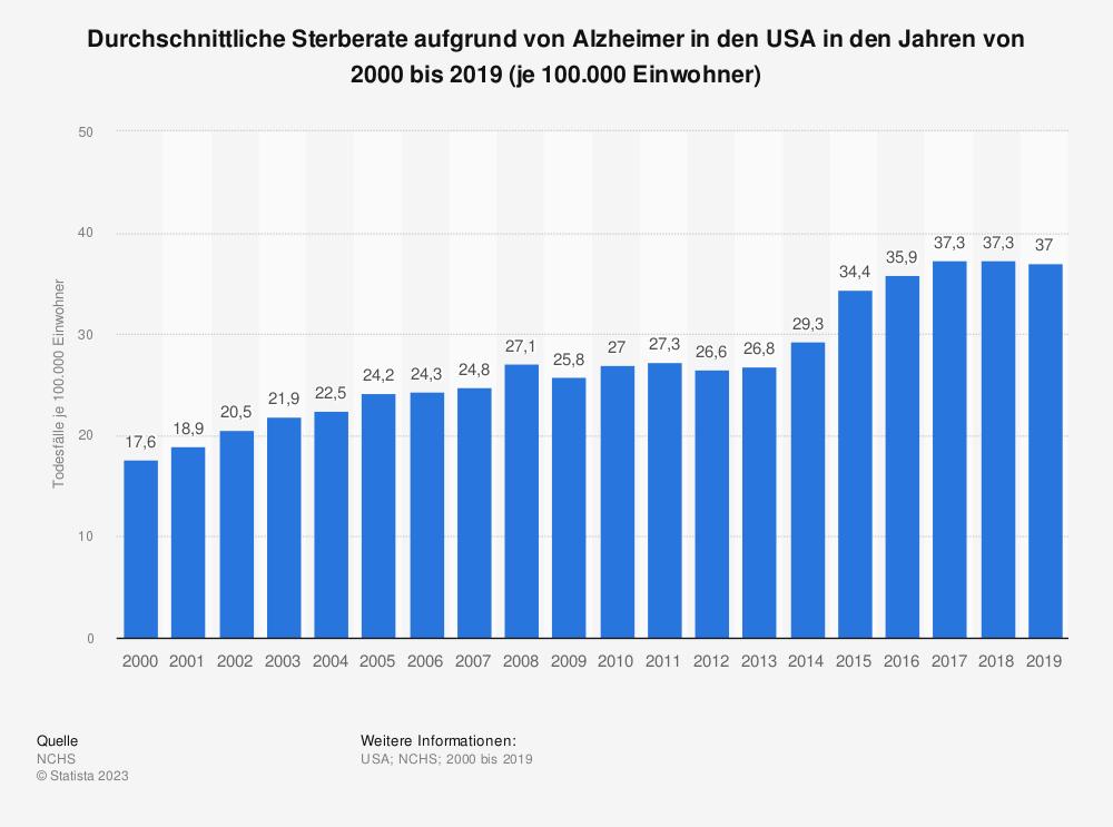 Statistik: Durchschnittliche Sterberate aufgrund von Alzheimer in den USA in den Jahren von 2000 bis 2017 (je 100.000 Einwohner) | Statista