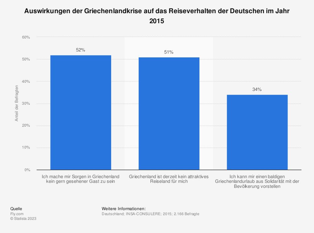 Statistik: Auswirkungen der Griechenlandkrise auf das Reiseverhalten der Deutschen im Jahr 2015 | Statista