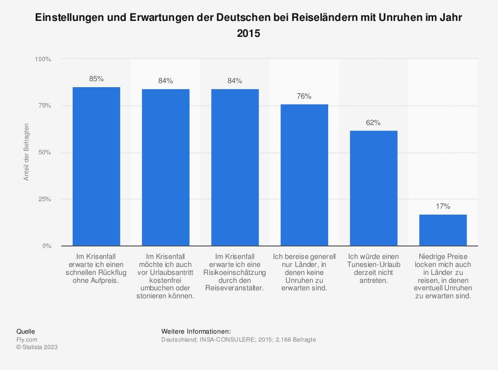 Statistik: Einstellungen und Erwartungen der Deutschen bei Reiseländern mit Unruhen im Jahr 2015 | Statista