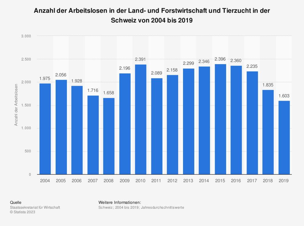 Statistik: Anzahl der Arbeitslosen in der Land- und Forstwirtschaft und Tierzucht in der Schweiz von 2004 bis 2019 | Statista