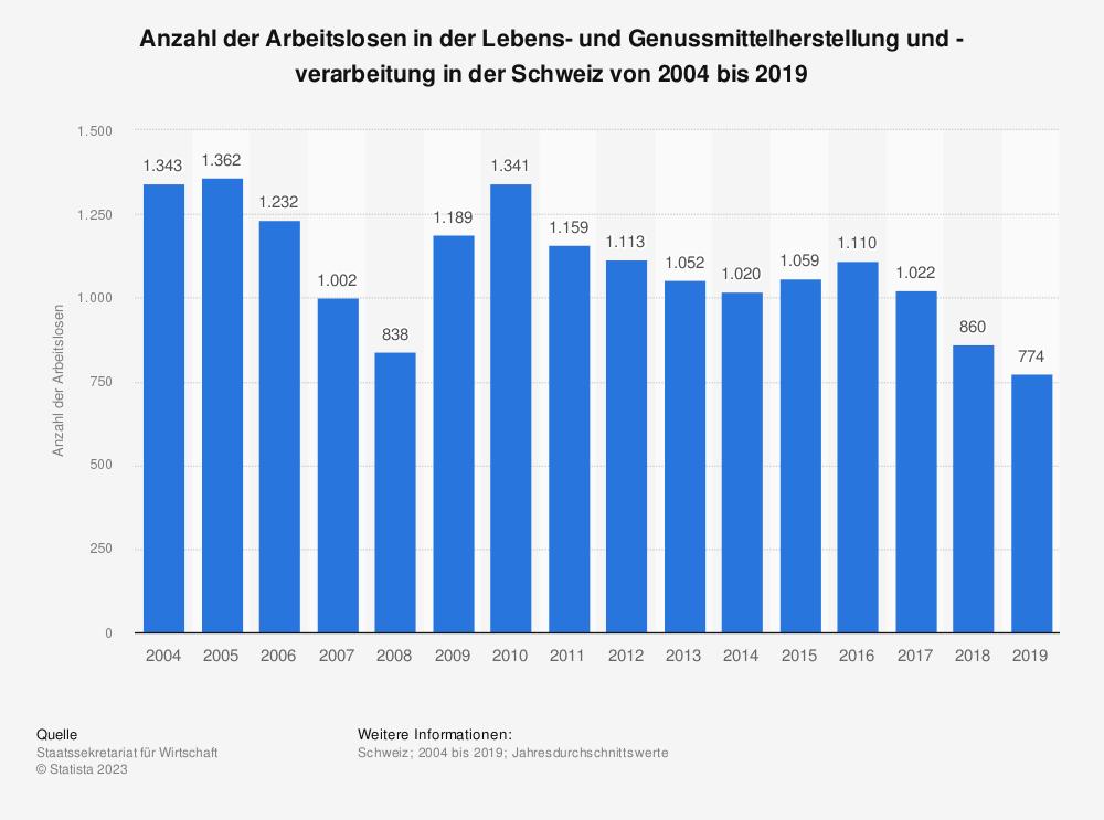 Statistik: Anzahl der Arbeitslosen in der Lebens- und Genussmittelherstellung und -verarbeitung in der Schweiz von 2004 bis 2018 | Statista