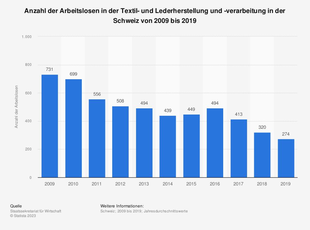 Statistik: Anzahl der Arbeitslosen in der Textil- und Lederherstellung und -verarbeitung in der Schweiz von 2009 bis 2019 | Statista
