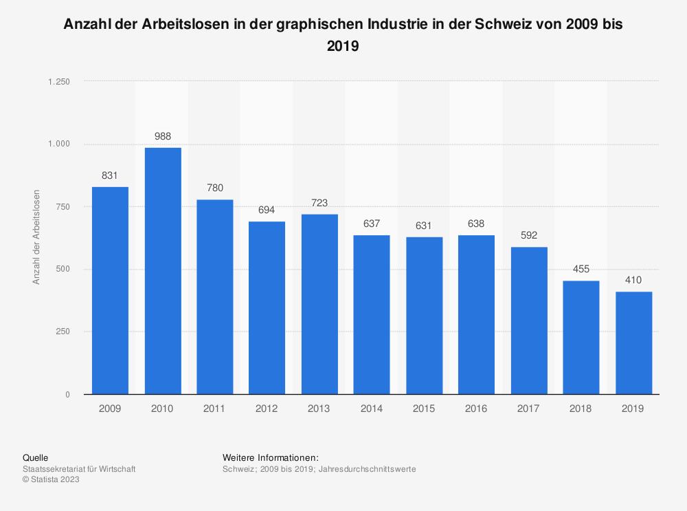 Statistik: Anzahl der Arbeitslosen in der graphischen Industrie in der Schweiz von 2009 bis 2019 | Statista