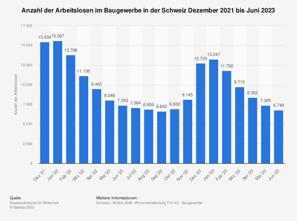 Statistik: Anzahl der Arbeitslosen im Baugewerbe in der Schweiz von 2007 bis 2017 | Statista