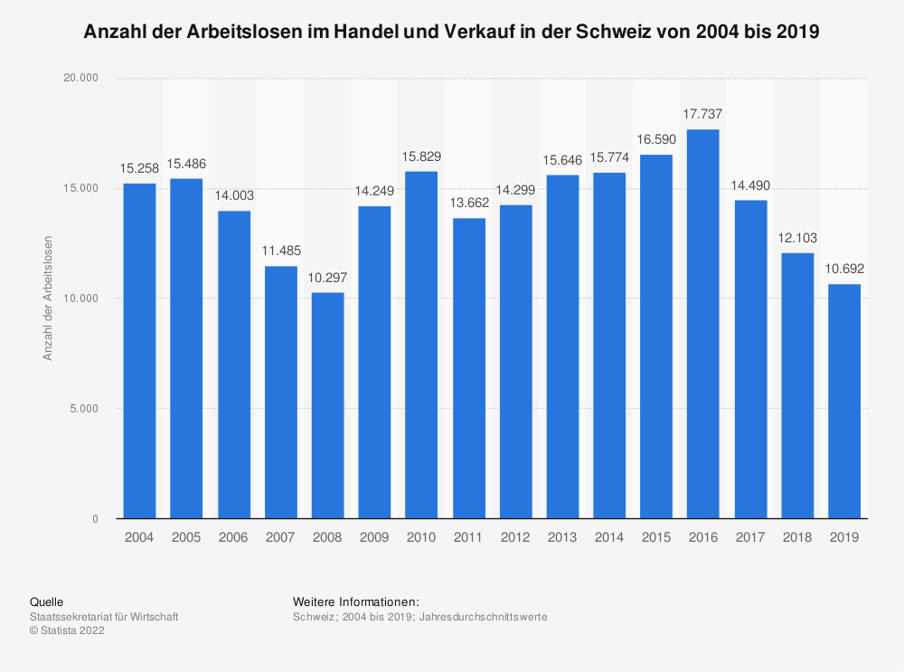 Statistik: Anzahl der Arbeitslosen im Handel und Verkauf in der Schweiz von 2004 bis 2019 | Statista