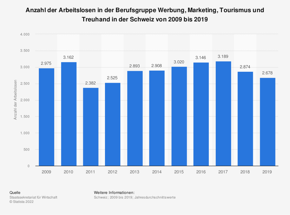 Statistik: Anzahl der Arbeitslosen in der Berufsgruppe Werbung, Marketing, Tourismus und Treuhand in der Schweiz von 2009 bis 2019 | Statista