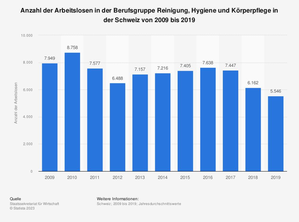 Statistik: Anzahl der Arbeitslosen in der Berufsgruppe Reinigung, Hygiene und Körperpflege in der Schweiz von 2009 bis 2019 | Statista