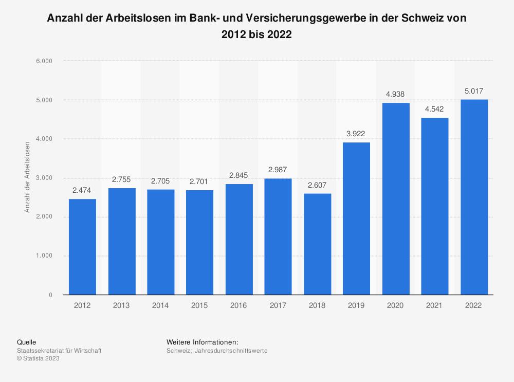 Statistik: Anzahl der Arbeitslosen im Bank- und Versicherungsgewerbe in der Schweiz von 2009 bis 2019 | Statista