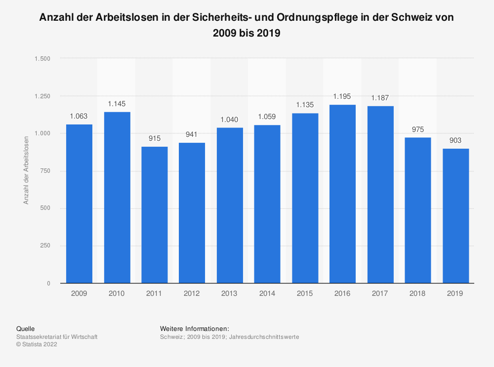 Statistik: Anzahl der Arbeitslosen in der Sicherheits- und Ordnungspflege in der Schweiz von 2009 bis 2019 | Statista