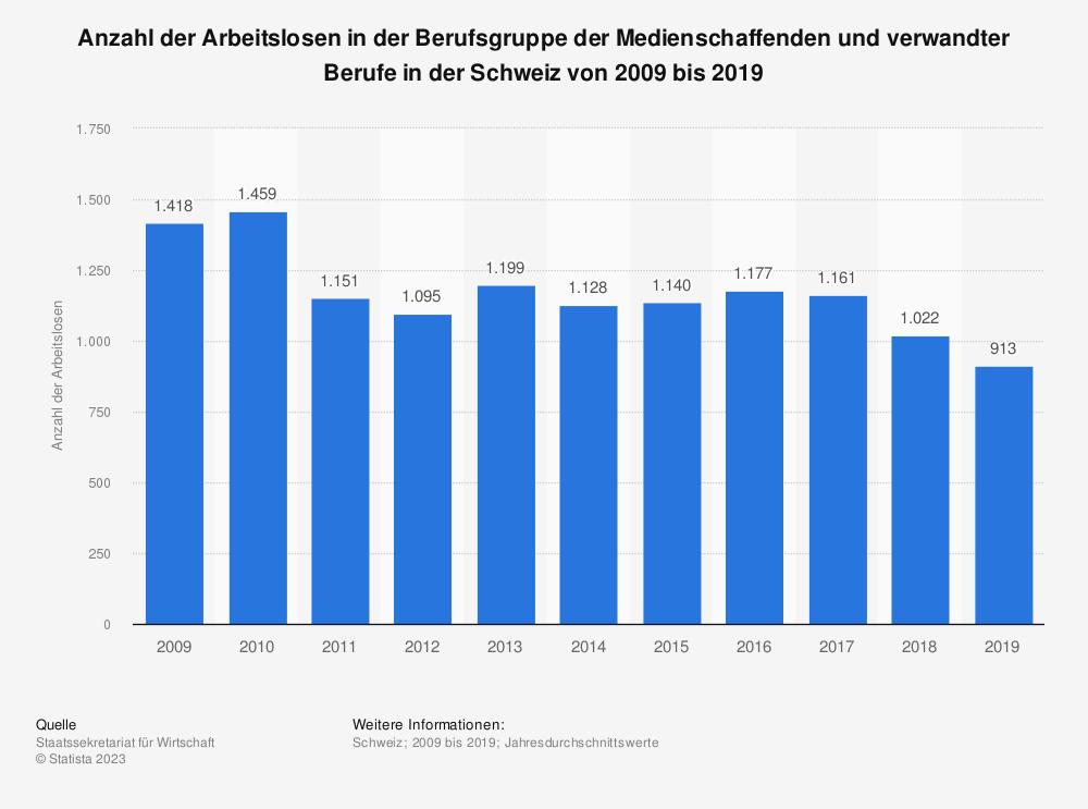 Statistik: Anzahl der Arbeitslosen in der Berufsgruppe der Medienschaffenden und verwandter Berufe in der Schweiz von 2008 bis 2018 | Statista