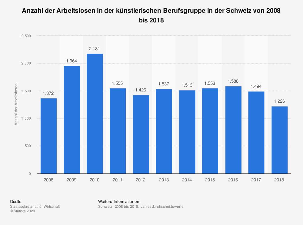 Statistik: Anzahl der Arbeitslosen in der künstlerischen Berufsgruppe in der Schweiz von 2008 bis 2018 | Statista