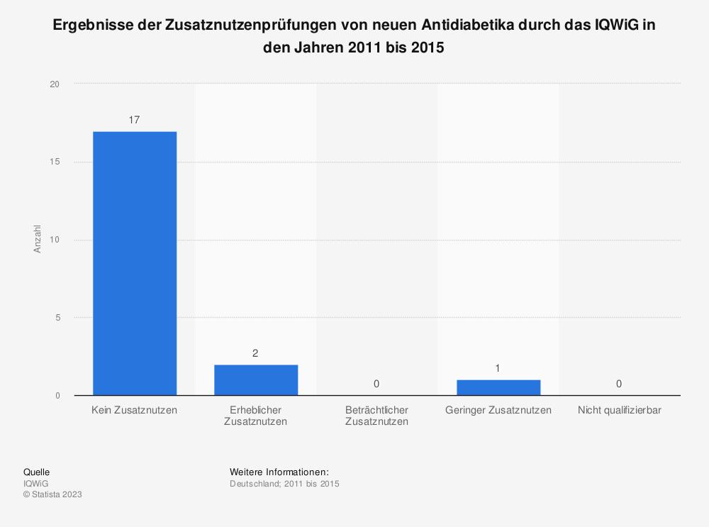 Statistik: Ergebnisse der Zusatznutzenprüfungen von neuen Antidiabetika durch das IQWiG in den Jahren 2011 bis 2015 | Statista