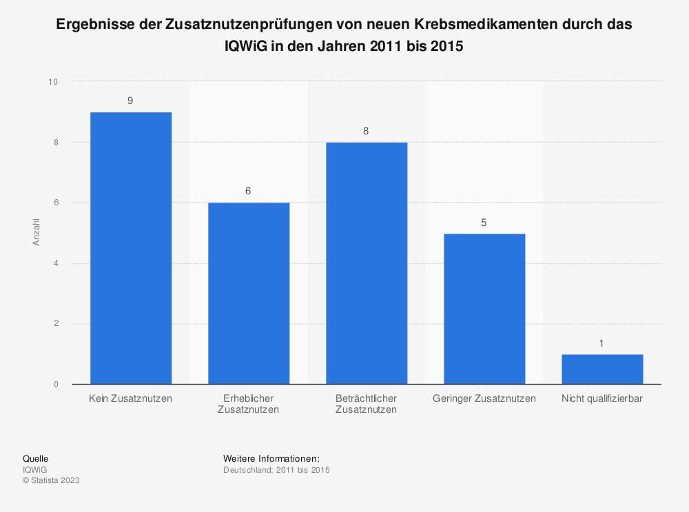 Statistik: Ergebnisse der Zusatznutzenprüfungen von neuen Krebsmedikamenten durch das IQWiG in den Jahren 2011 bis 2015 | Statista