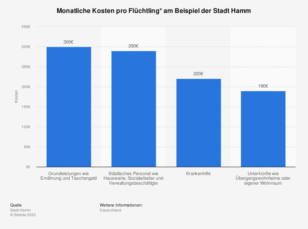 Statistik: Monatliche Kosten pro Flüchtling* am Beispiel der Stadt Hamm | Statista