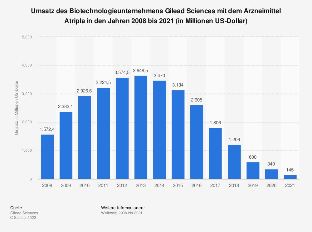 Statistik: Umsatz des Biotechnologieunternehmens Gilead Sciences mit dem Arzneimittel Atripla den Jahren 2008 bis 2018 (in Millionen US-Dollar) | Statista