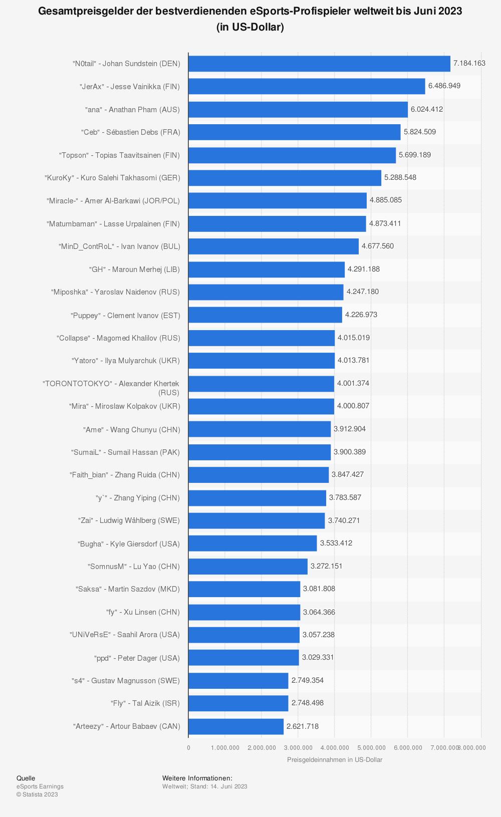 Statistik: Gesamtpreisgelder der bestverdienenden eSports-Profispieler weltweit bis August 2019 (in US-Dollar) | Statista