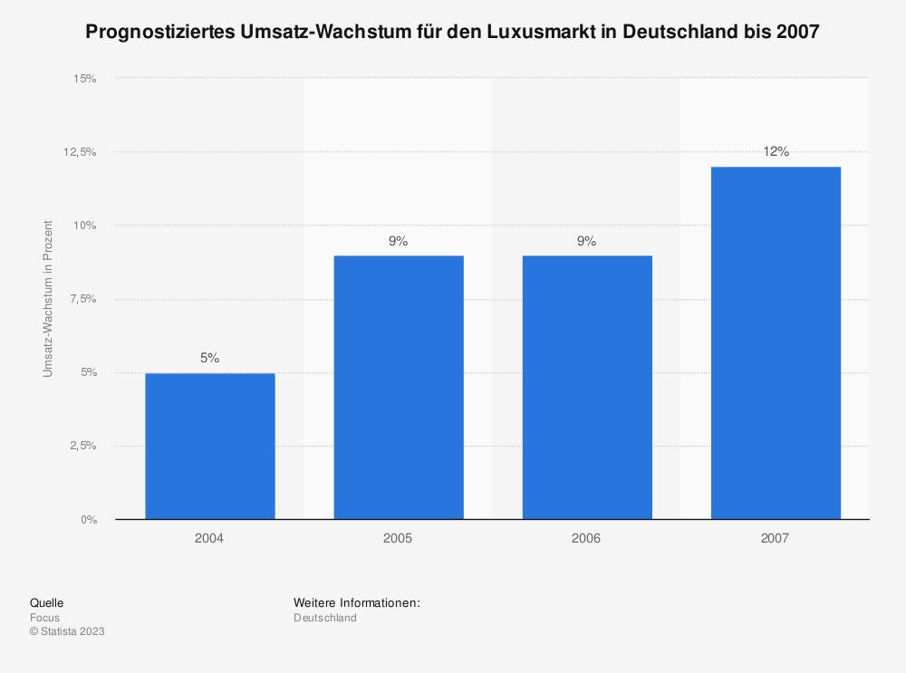 Statistik: Prognostiziertes Umsatz-Wachstum für den Luxusmarkt in Deutschland bis 2007 | Statista