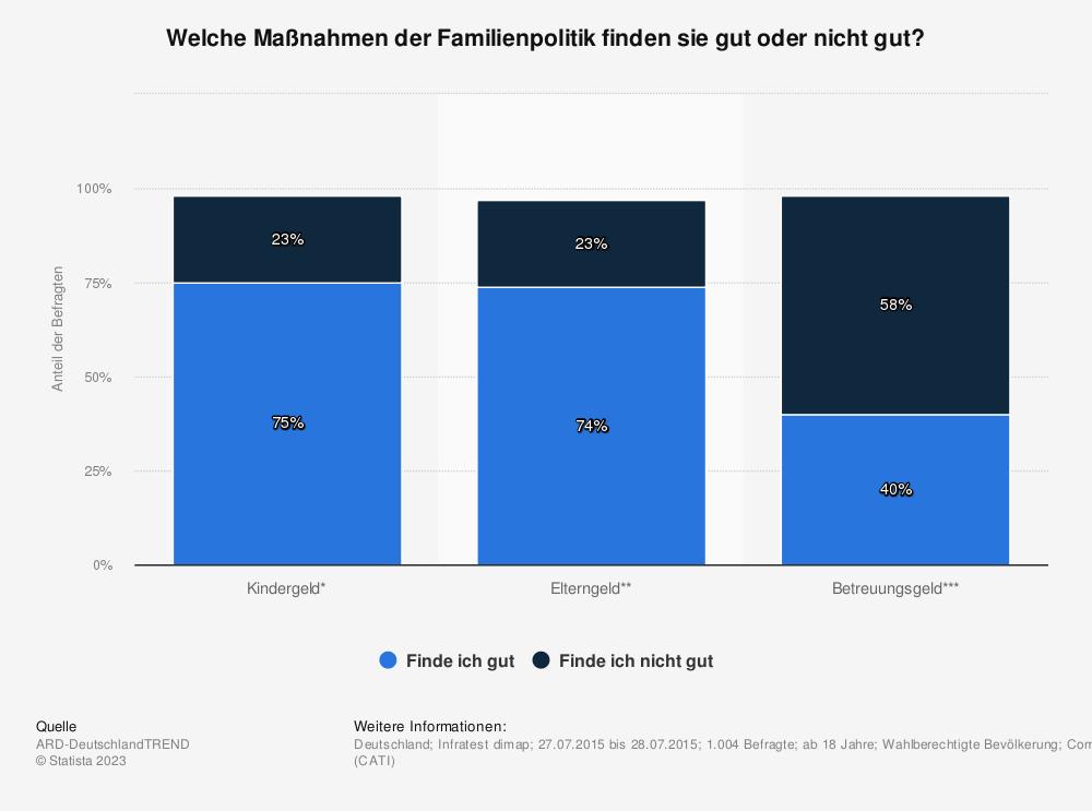 Statistik: Welche Maßnahmen der Familienpolitik finden sie gut oder nicht gut? | Statista