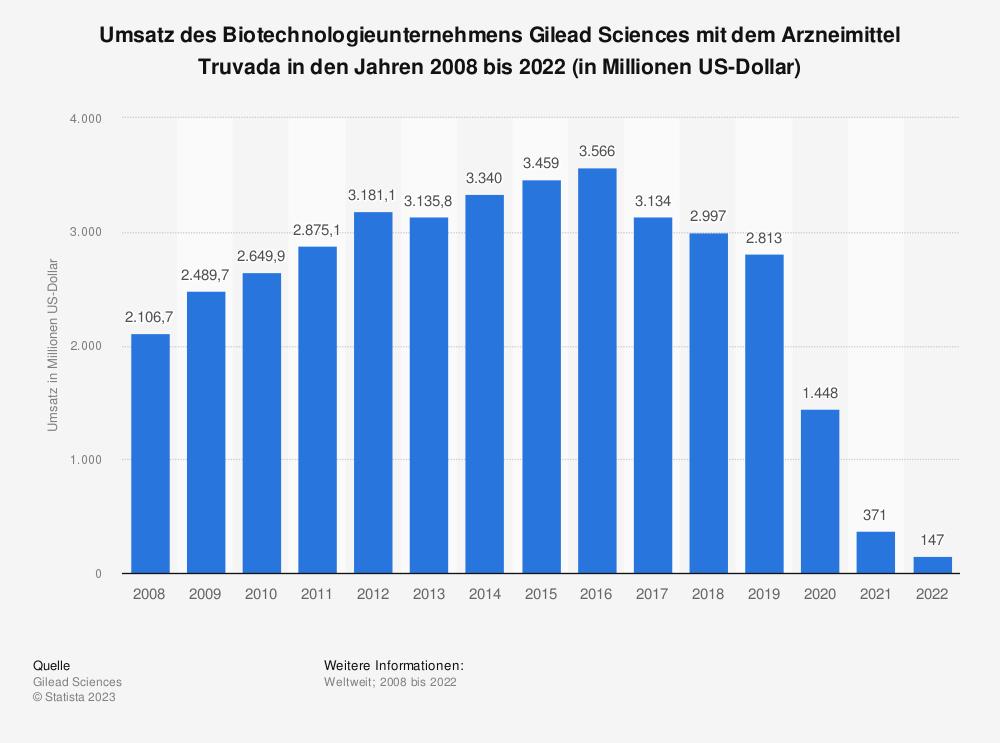 Statistik: Umsatz des Biotechnologieunternehmens Gilead Sciences mit dem Arzneimittel Truvada in den Jahren 2008 bis 2018 (in Millionen US-Dollar) | Statista