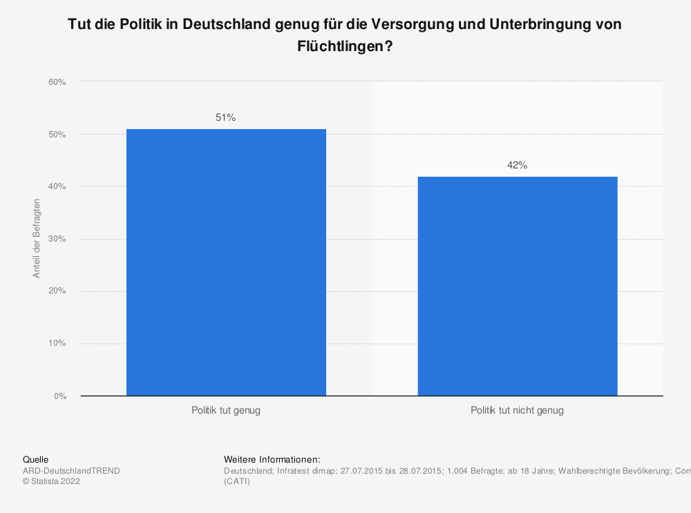 Statistik: Tut die Politik in Deutschland genug für die Versorgung und Unterbringung von Flüchtlingen? | Statista