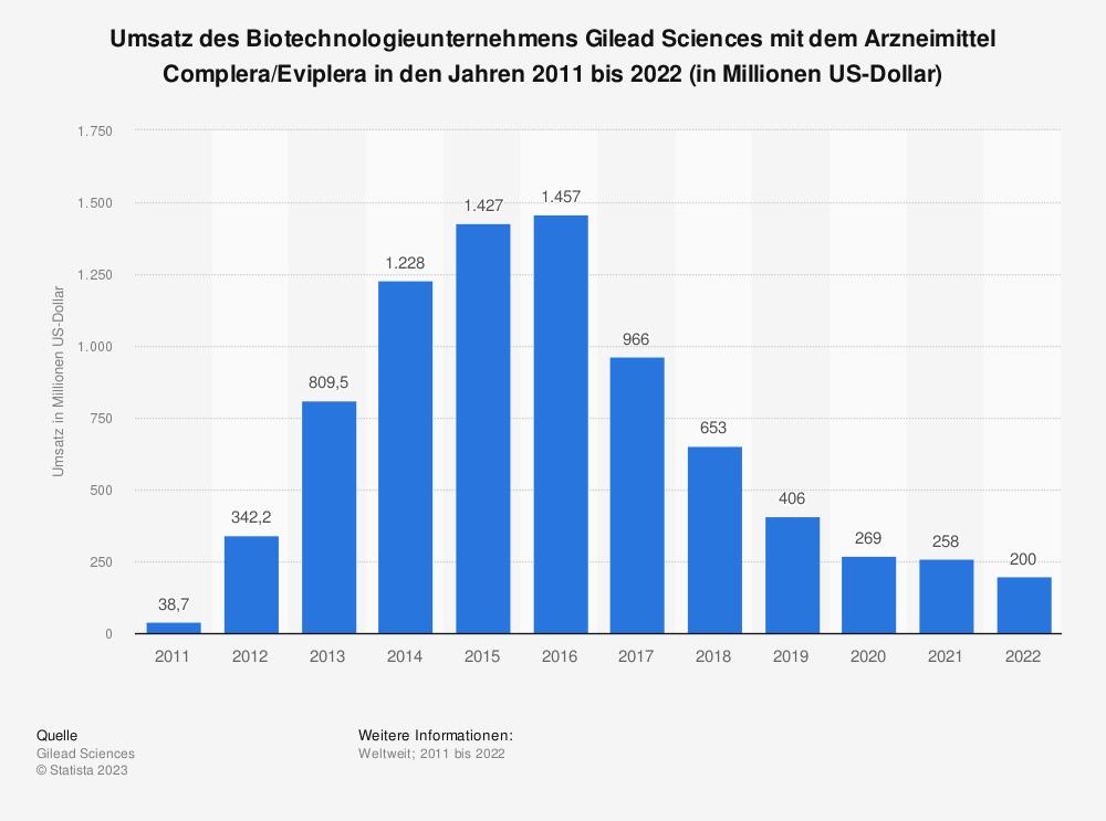 Statistik: Umsatz des Biotechnologieunternehmens Gilead Sciences mit dem Arzneimittel Complera/Eviplera in den Jahren 2011 bis 2020 (in Millionen US-Dollar) | Statista