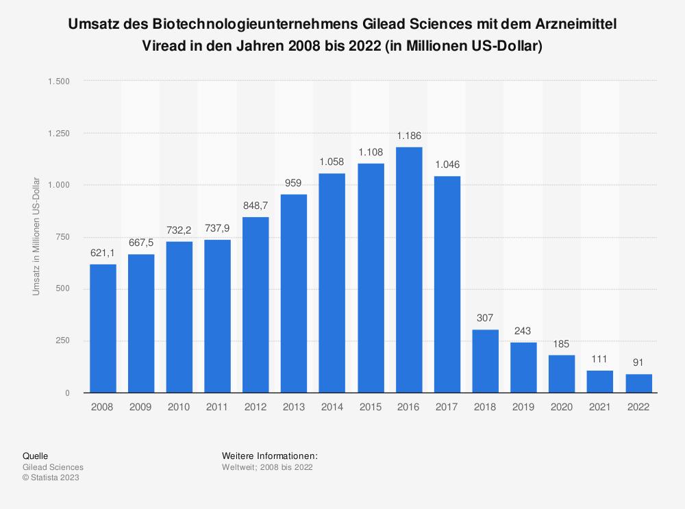 Statistik: Umsatz des Biotechnologieunternehmens Gilead Sciences mit dem Arzneimittel Viread in den Jahren 2008 bis 2018 (in Millionen US-Dollar) | Statista
