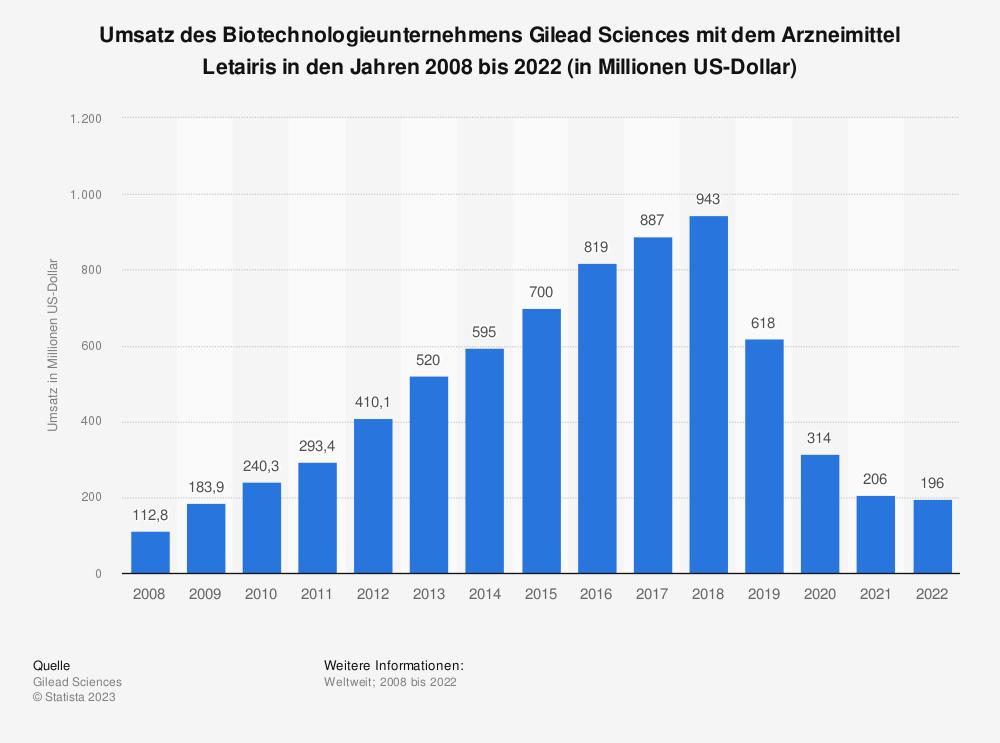 Statistik: Umsatz des Biotechnologieunternehmens Gilead Sciences mit dem Arzneimittel Letairis in den Jahren 2008 bis 2020 (in Millionen US-Dollar) | Statista