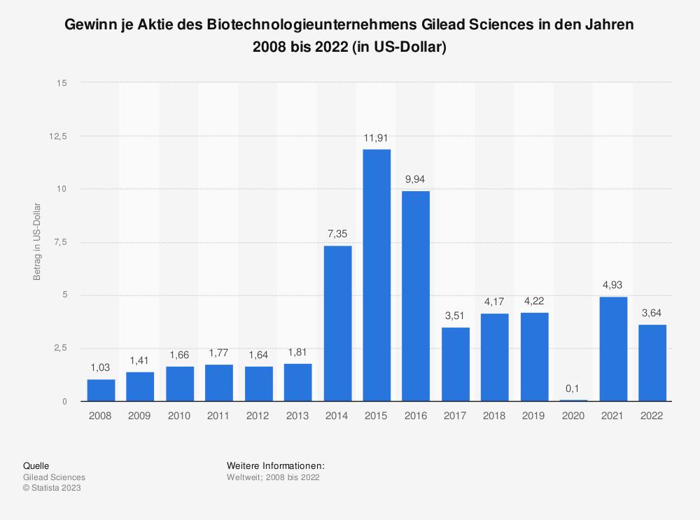 Statistik: Gewinn je Aktie des Biotechnologieunternehmens Gilead Sciences in den Jahren 2008 bis 2020 (in US-Dollar) | Statista