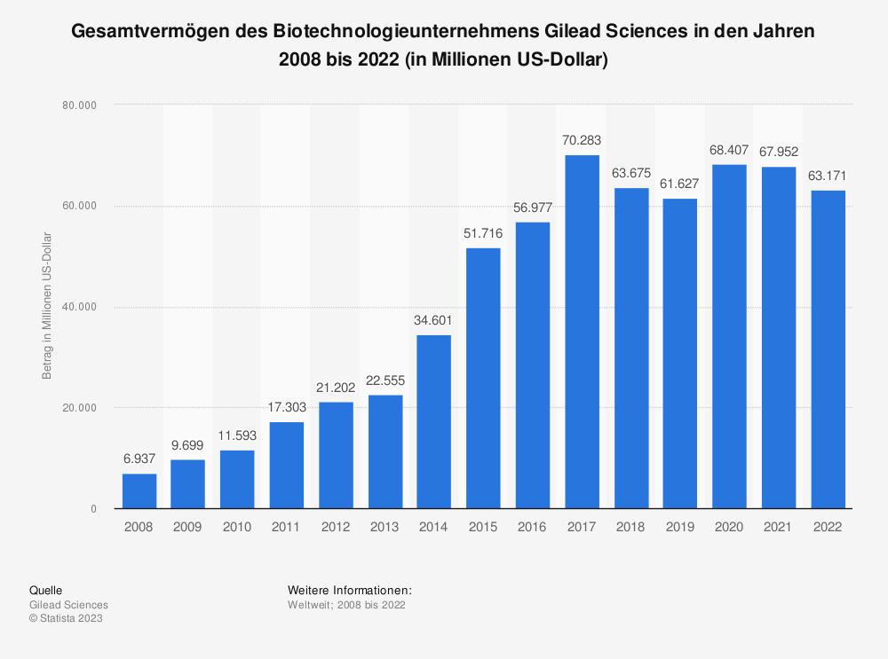 Statistik: Gesamtvermögen des Biotechnologieunternehmens Gilead Sciences in den Jahren 2008 bis 2020 (in Millionen US-Dollar) | Statista