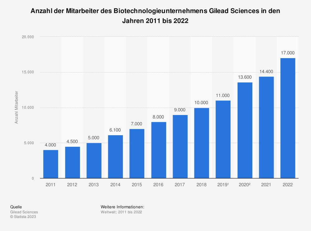 Statistik: Anzahl der Mitarbeiter des Biotechnologieunternehmens Gilead Sciences in den Jahren 2008 bis 2019 | Statista